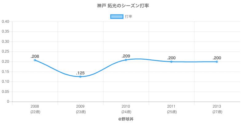 神戸 拓光のシーズン打率