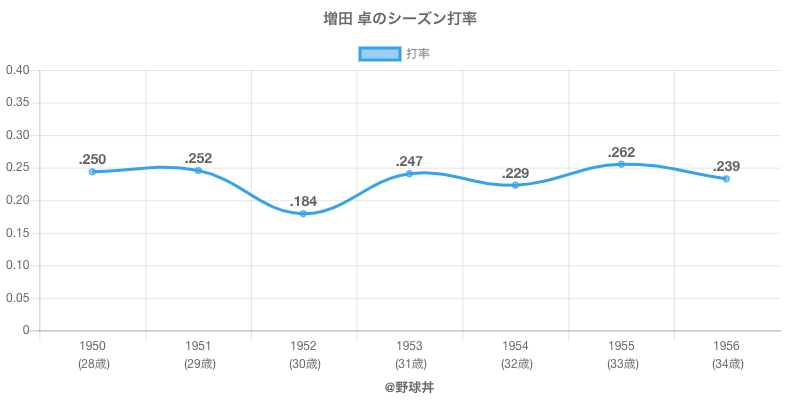 増田 卓のシーズン打率