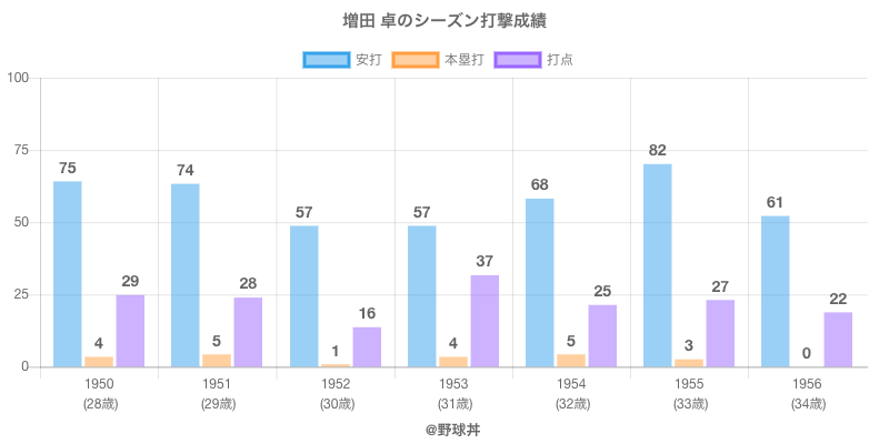 #増田 卓のシーズン打撃成績