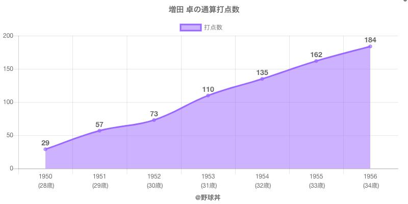 #増田 卓の通算打点数