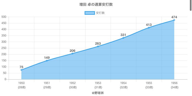 #増田 卓の通算安打数