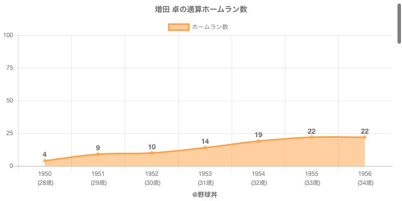 #増田 卓の通算ホームラン数