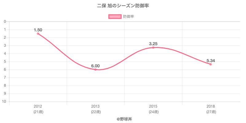 二保 旭のシーズン防御率