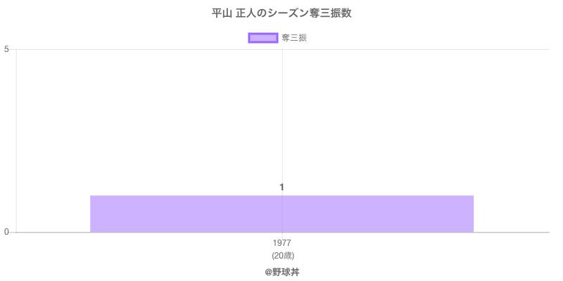#平山 正人のシーズン奪三振数