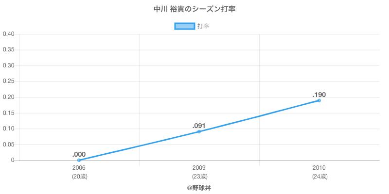中川 裕貴のシーズン打率