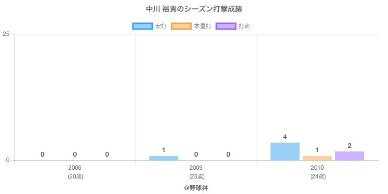 #中川 裕貴のシーズン打撃成績
