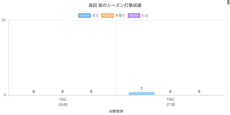 #森田 斌のシーズン打撃成績