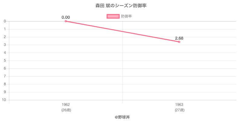 森田 斌のシーズン防御率