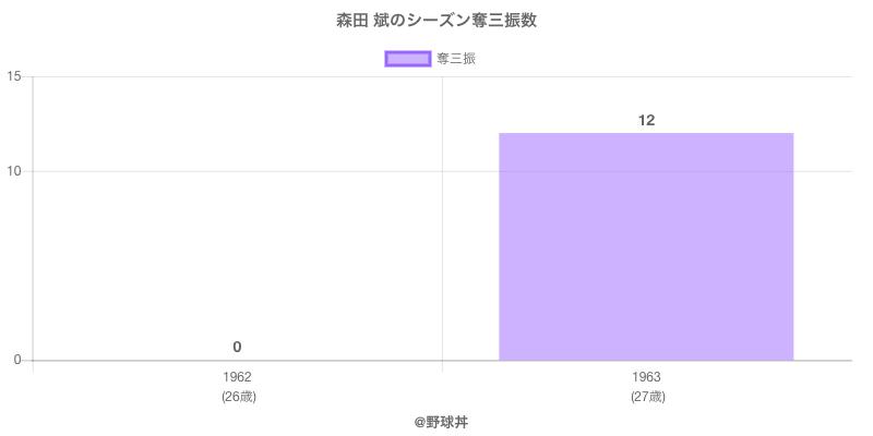 #森田 斌のシーズン奪三振数