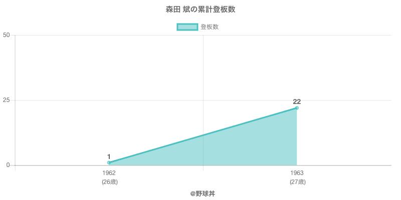 #森田 斌の累計登板数