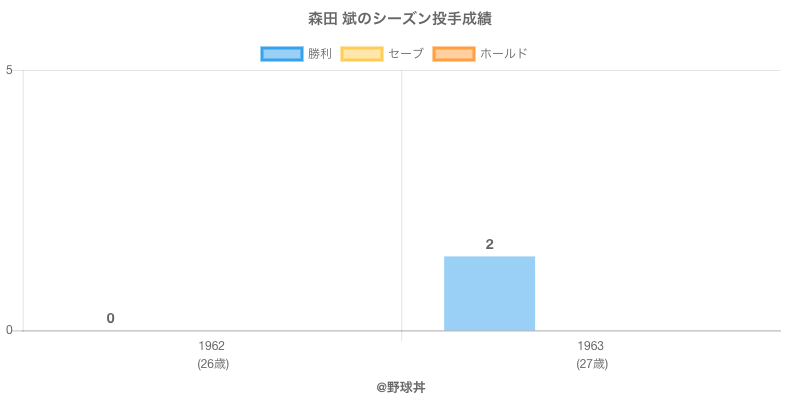 #森田 斌のシーズン投手成績