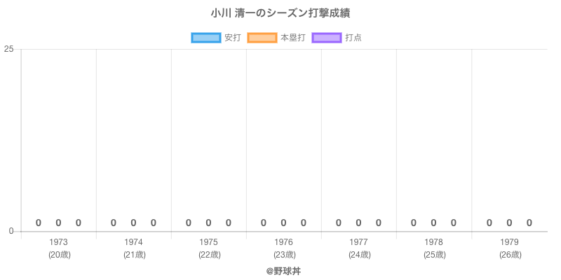 #小川 清一のシーズン打撃成績