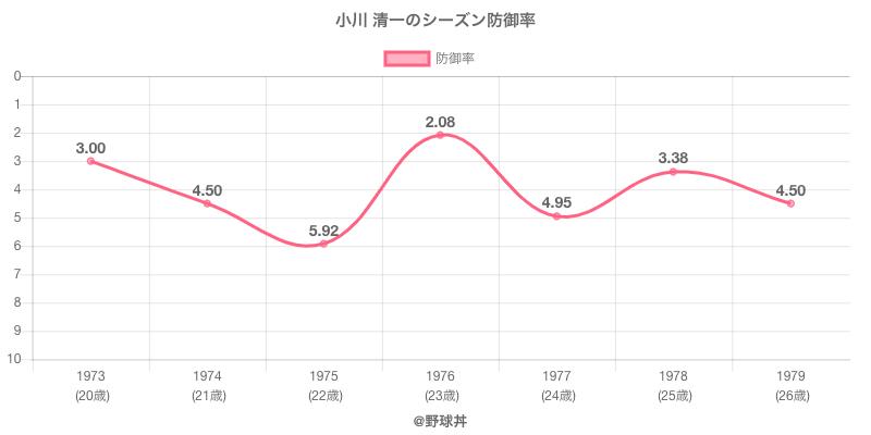小川 清一のシーズン防御率