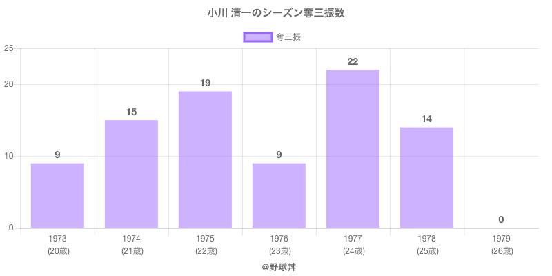#小川 清一のシーズン奪三振数