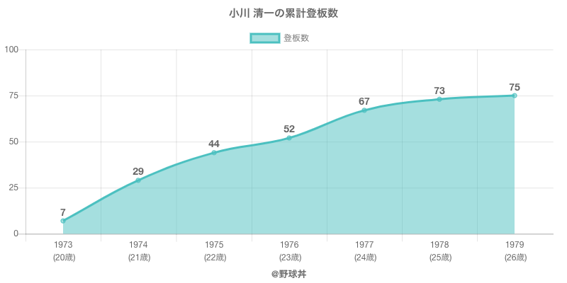 #小川 清一の累計登板数