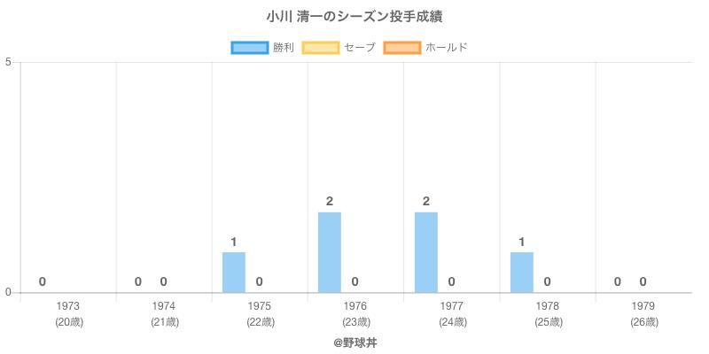 #小川 清一のシーズン投手成績