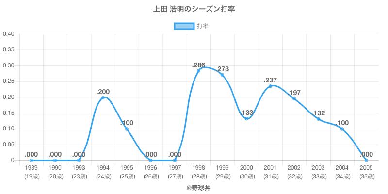 上田 浩明のシーズン打率