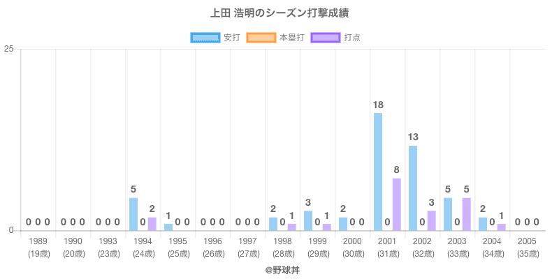 #上田 浩明のシーズン打撃成績