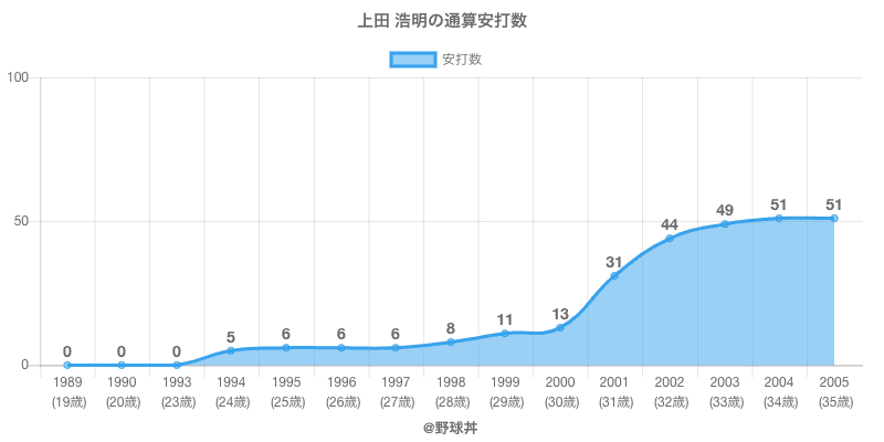 #上田 浩明の通算安打数