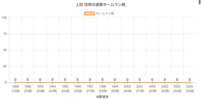 #上田 浩明の通算ホームラン数