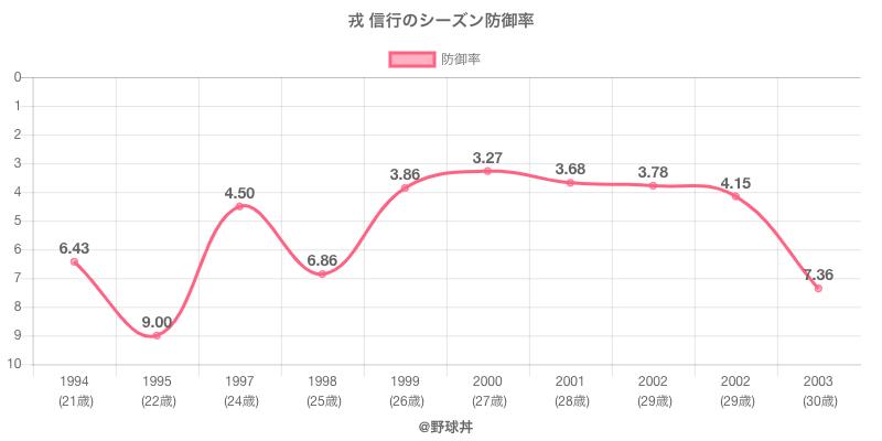 戎 信行のシーズン防御率