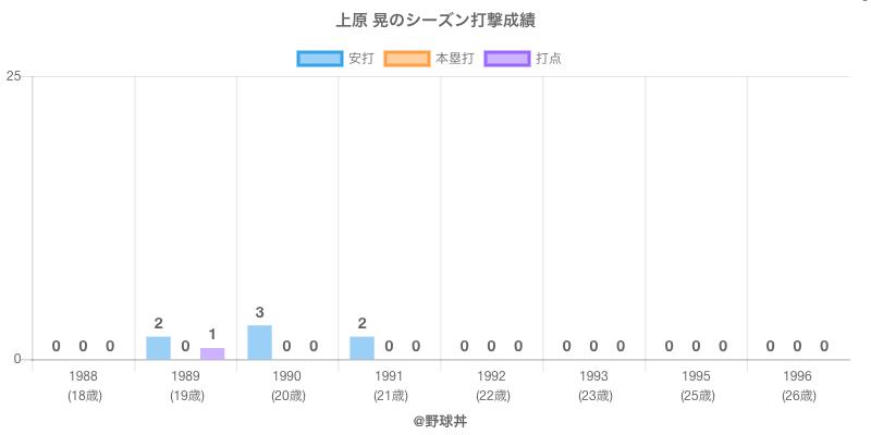 #上原 晃のシーズン打撃成績