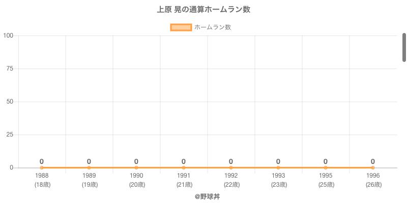 #上原 晃の通算ホームラン数