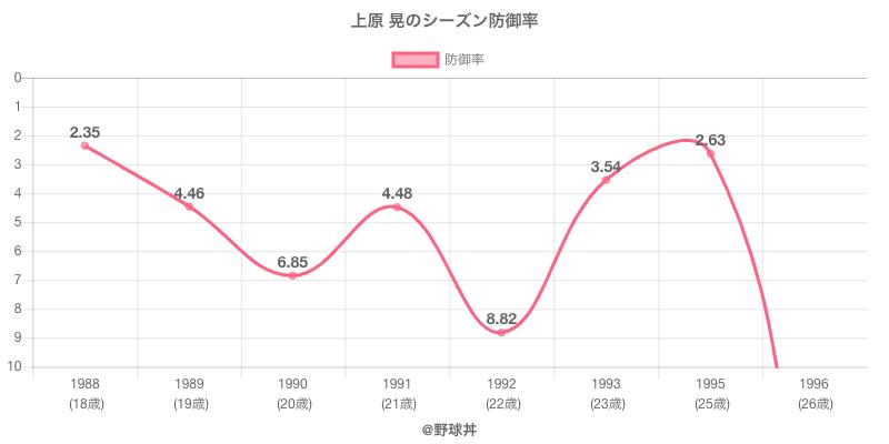 上原 晃のシーズン防御率