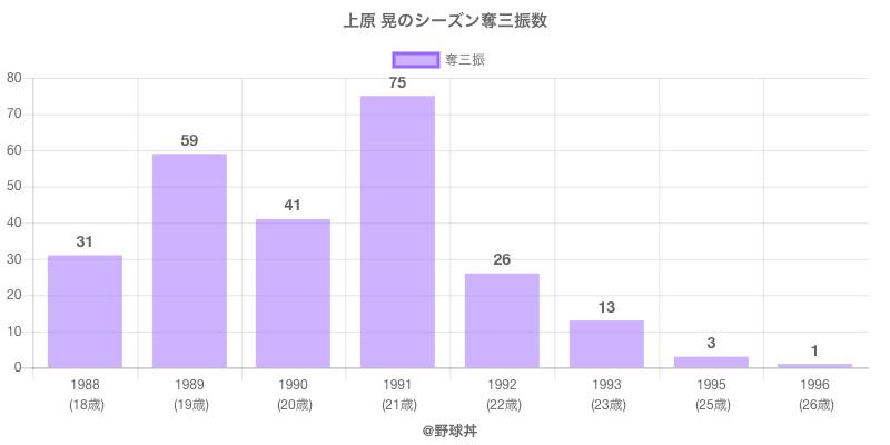 #上原 晃のシーズン奪三振数