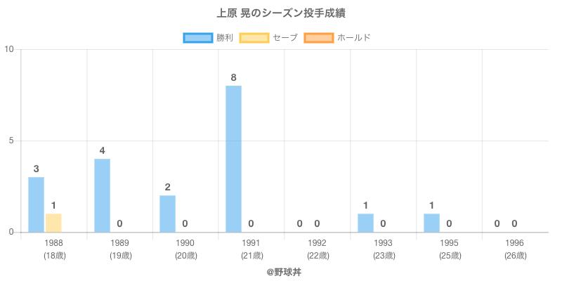 #上原 晃のシーズン投手成績