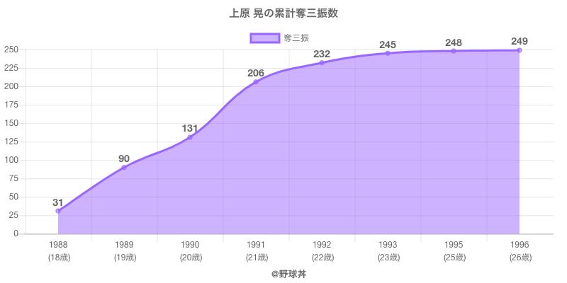 #上原 晃の累計奪三振数