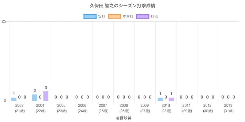 #久保田 智之のシーズン打撃成績