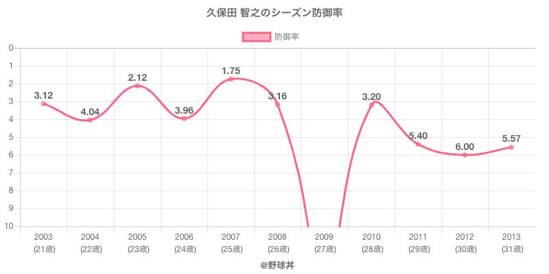久保田 智之のシーズン防御率