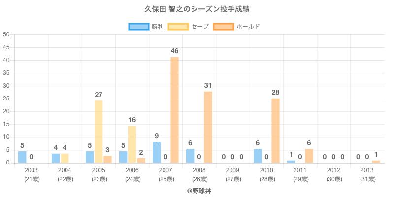 #久保田 智之のシーズン投手成績