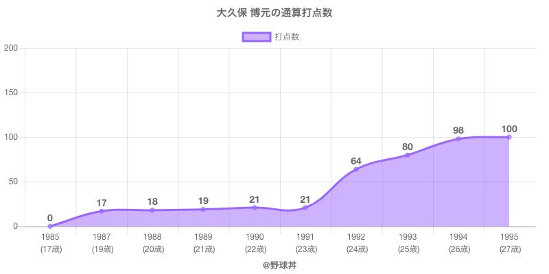 #大久保 博元の通算打点数