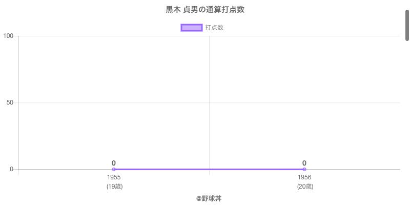 #黒木 貞男の通算打点数