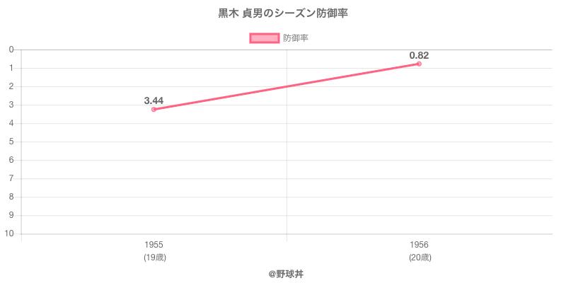 黒木 貞男のシーズン防御率