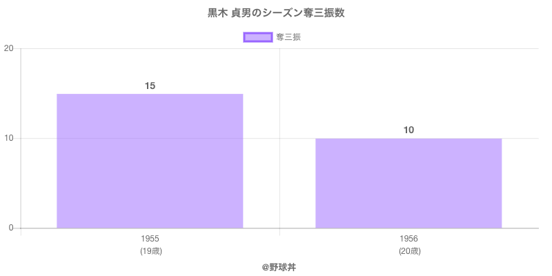 #黒木 貞男のシーズン奪三振数