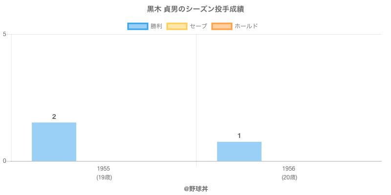 #黒木 貞男のシーズン投手成績