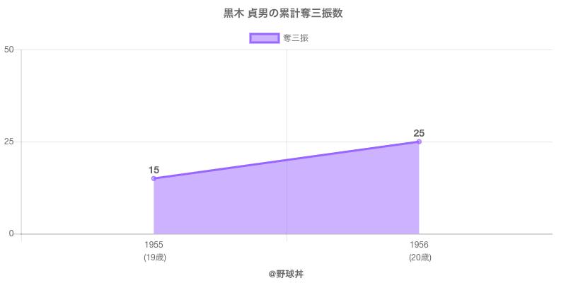 #黒木 貞男の累計奪三振数