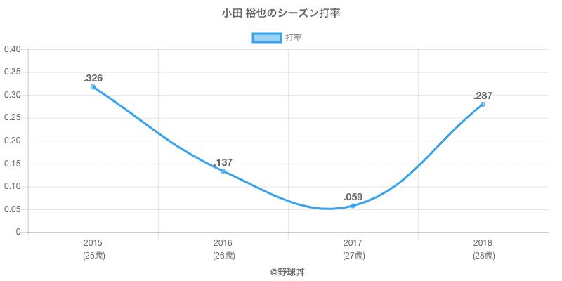 小田 裕也のシーズン打率