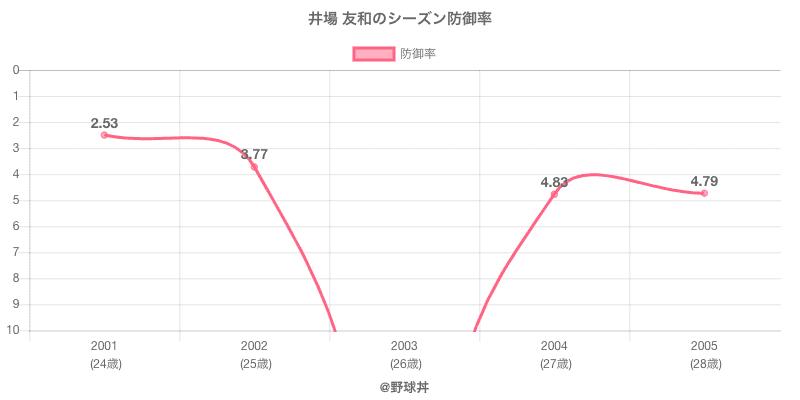 井場 友和のシーズン防御率
