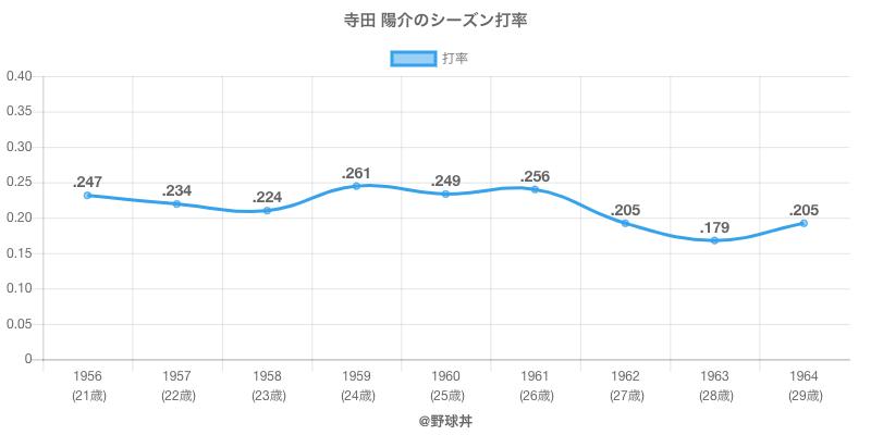 寺田 陽介のシーズン打率