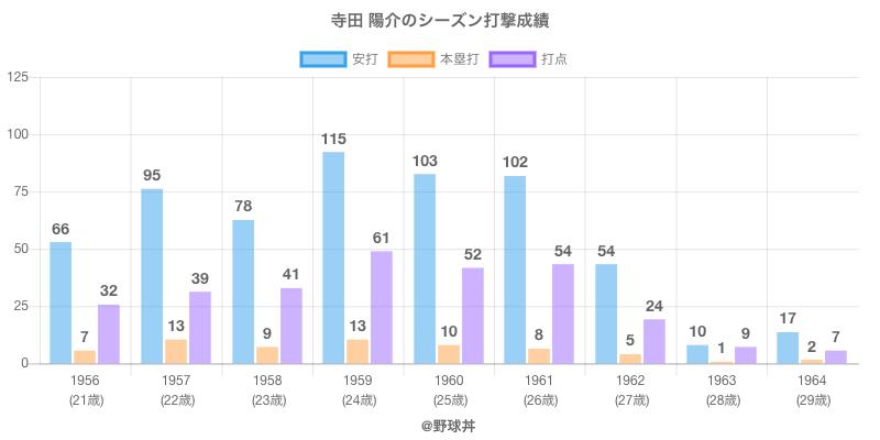 #寺田 陽介のシーズン打撃成績