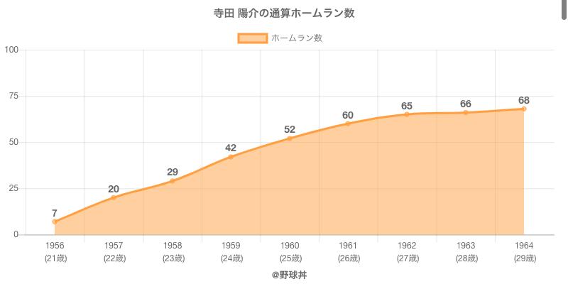 #寺田 陽介の通算ホームラン数