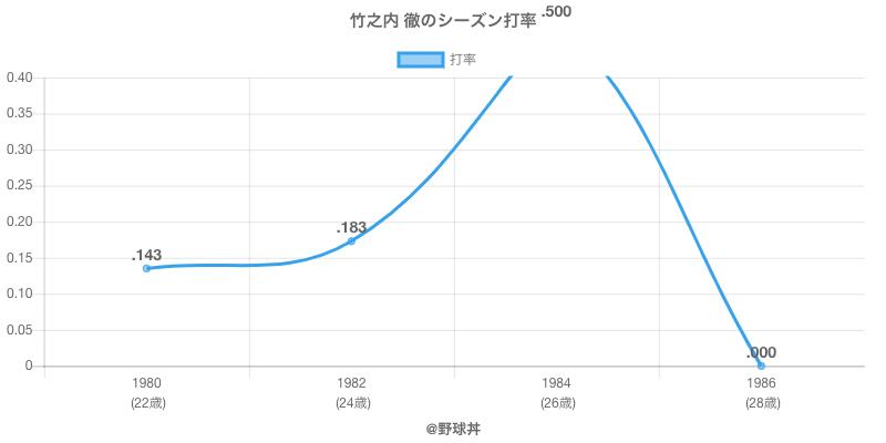竹之内 徹のシーズン打率