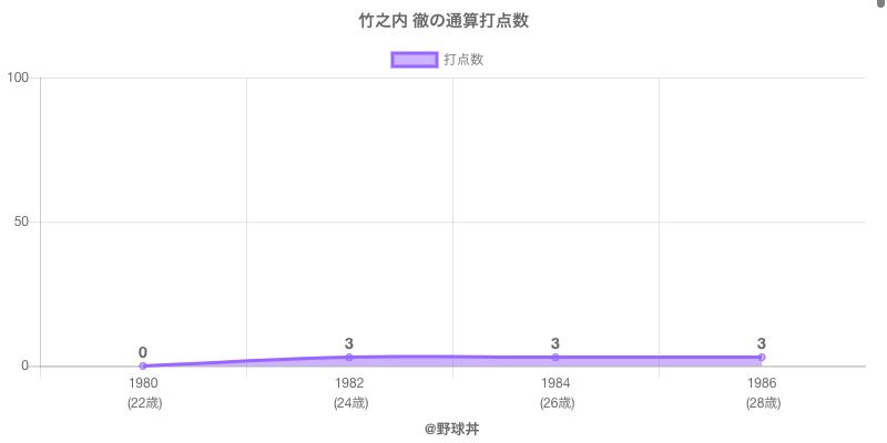 #竹之内 徹の通算打点数