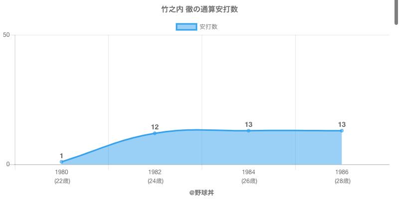 #竹之内 徹の通算安打数