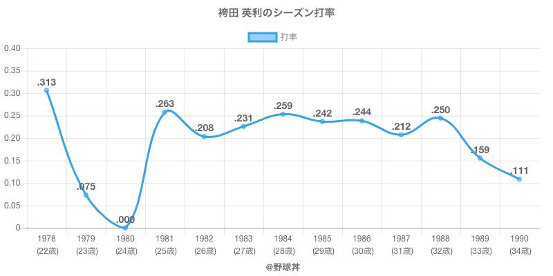 袴田 英利のシーズン打率
