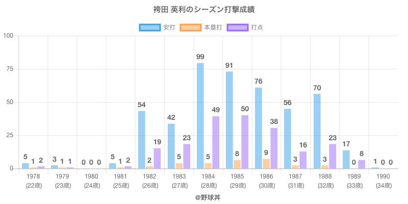 #袴田 英利のシーズン打撃成績